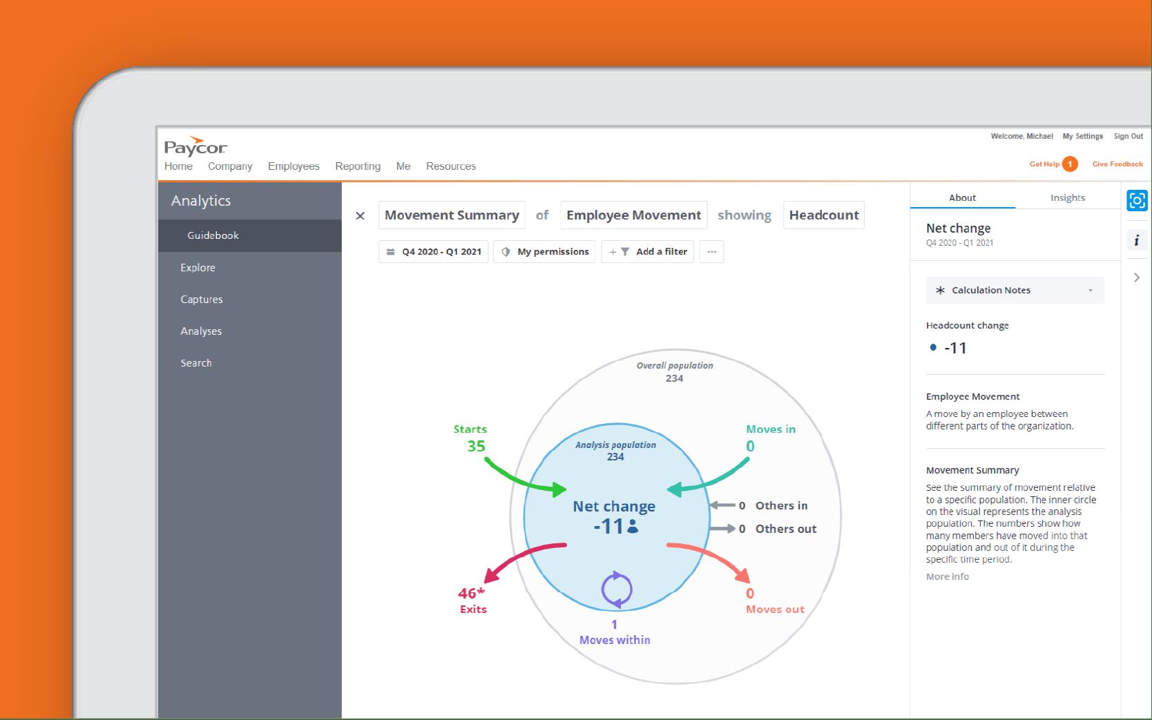 Corner of tablet showing analytics dashboard against orange background